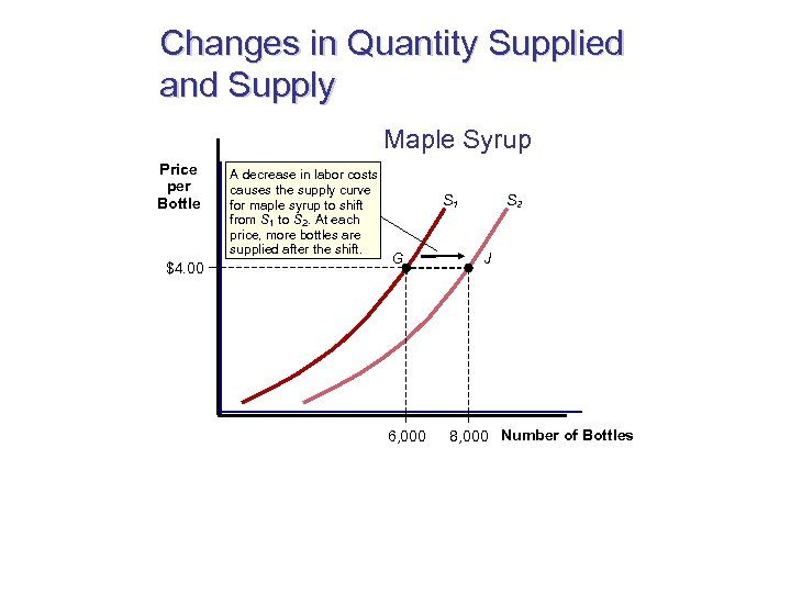 Changes in Quantity Supplied and Supply Maple Syrup Price per Bottle $4. 00 A