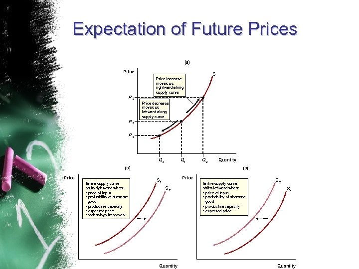 Expectation of Future Prices (a) Price S Price increase moves us rightward along supply