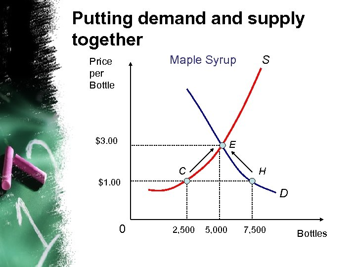 Putting demand supply together Maple Syrup Price per Bottle $3. 00 S E C