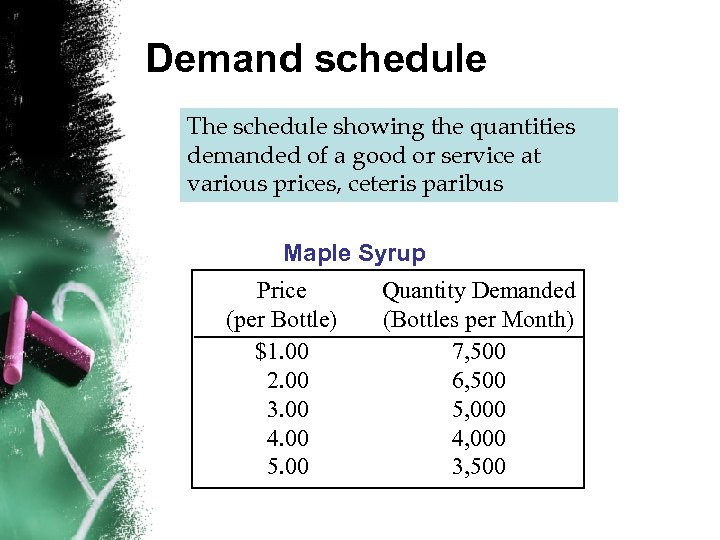 Demand schedule The schedule showing the quantities demanded of a good or service at