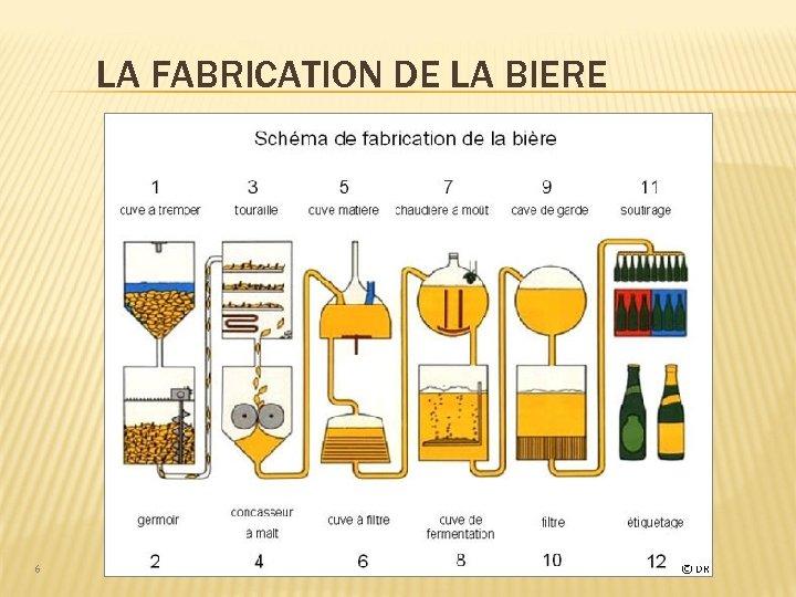 LA FABRICATION DE LA BIERE 6