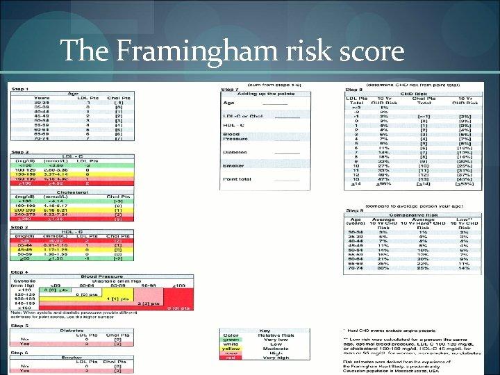 The Framingham risk score