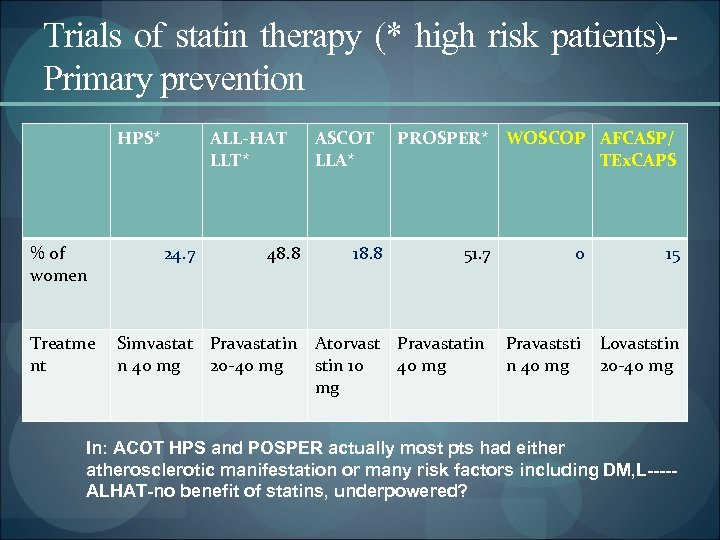 Trials of statin therapy (* high risk patients)Primary prevention HPS* % of women Treatme