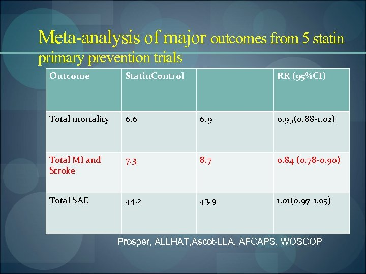 Meta-analysis of major outcomes from 5 statin primary prevention trials Outcome Statin. Control RR