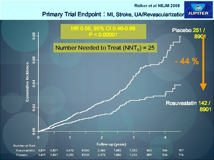 Ridker et al NEJM 2008 Primary Trial Endpoint : MI, Stroke, UA/Revascularization, CV Death