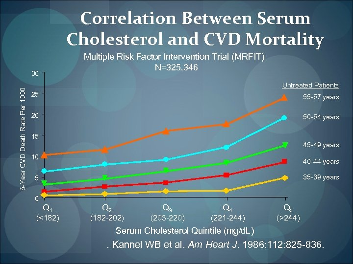 Correlation Between Serum Cholesterol and CVD Mortality 6 -Year CVD Death Rate Per