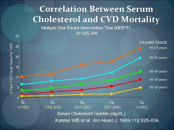 Correlation Between Serum Cholesterol and CVD Mortality 6 -Year CVD Death Rate Per