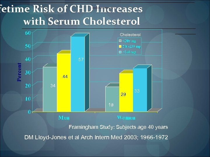 ____________________________________ fetime Risk of CHD Increases with Serum Cholesterol __________________________________ Cholesterol 57 44 34