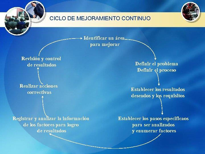 CICLO DE MEJORAMIENTO CONTINUO Identificar un área para mejorar Revisión y control de resultados