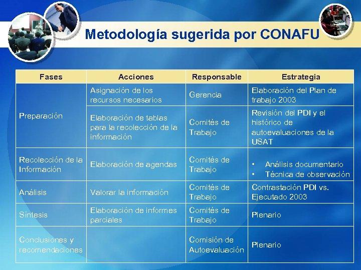 Metodología sugerida por CONAFU Fases Acciones Asignación de los recursos necesarios Preparación Elaboración de