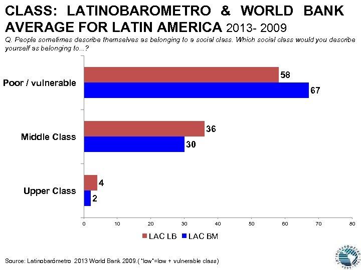 CLASS: LATINOBAROMETRO & WORLD BANK AVERAGE FOR LATIN AMERICA 2013 - 2009 Q. People