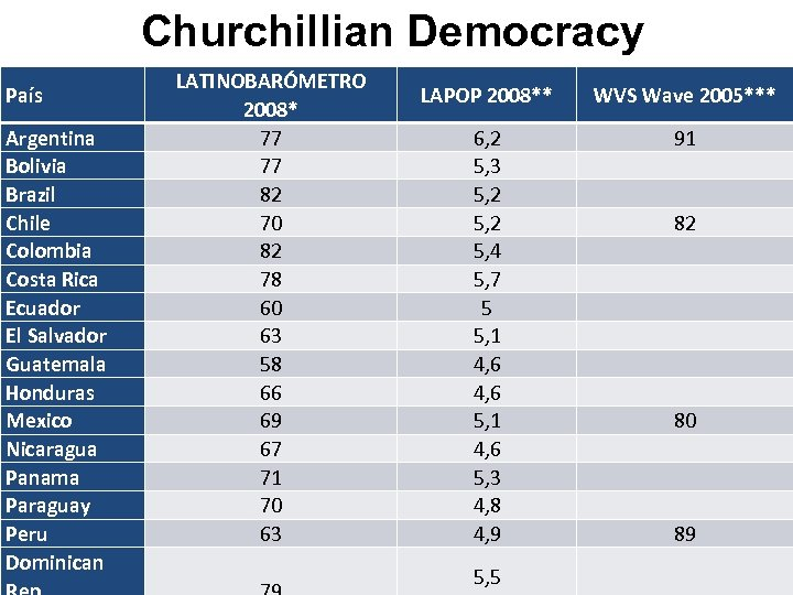 Churchillian Democracy País Argentina Bolivia Brazil Chile Colombia Costa Rica Ecuador El Salvador Guatemala