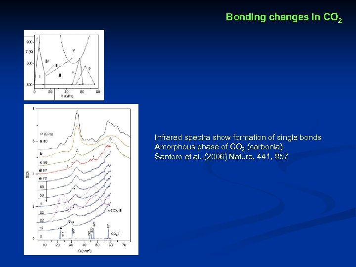 Bonding changes in CO 2 Infrared spectra show formation of single bonds Amorphous phase