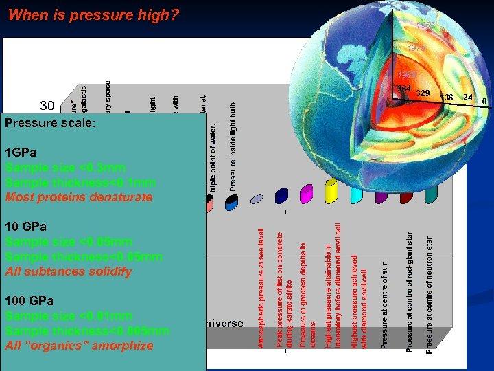 When is pressure high? 1969 1979 1989 364 Pressure scale: 1 GPa Sample size
