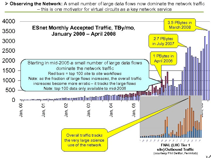 Ø Observing the Network: A small number of large data flows now dominate the