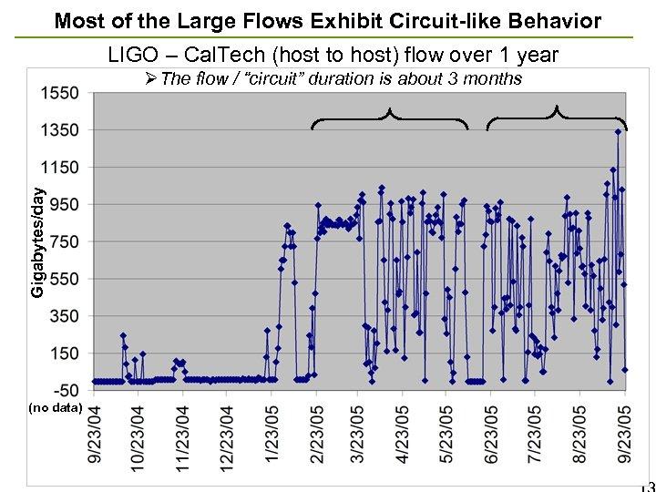 Most of the Large Flows Exhibit Circuit-like Behavior LIGO – Cal. Tech (host to