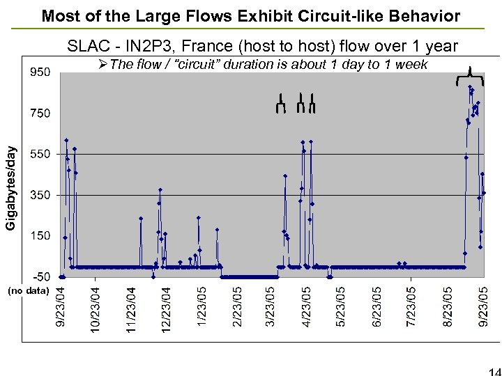 Most of the Large Flows Exhibit Circuit-like Behavior SLAC - IN 2 P 3,