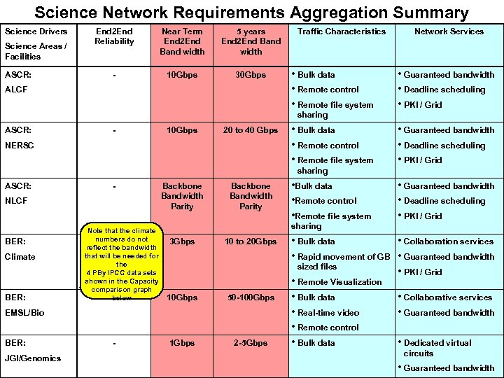 Science Network Requirements Aggregation Summary Science Drivers Science Areas / Facilities ASCR: End 2