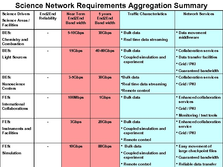 Science Network Requirements Aggregation Summary Science Drivers Science Areas / Facilities BES: End 2