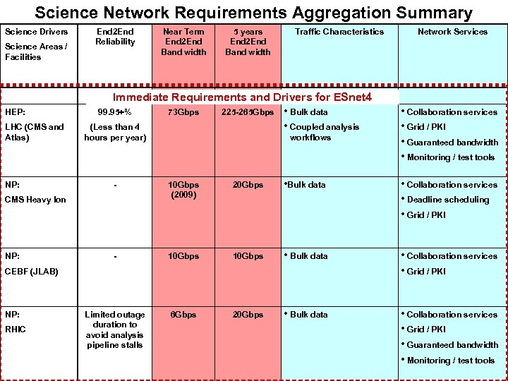 Science Network Requirements Aggregation Summary Science Drivers Science Areas / Facilities HEP: LHC (CMS
