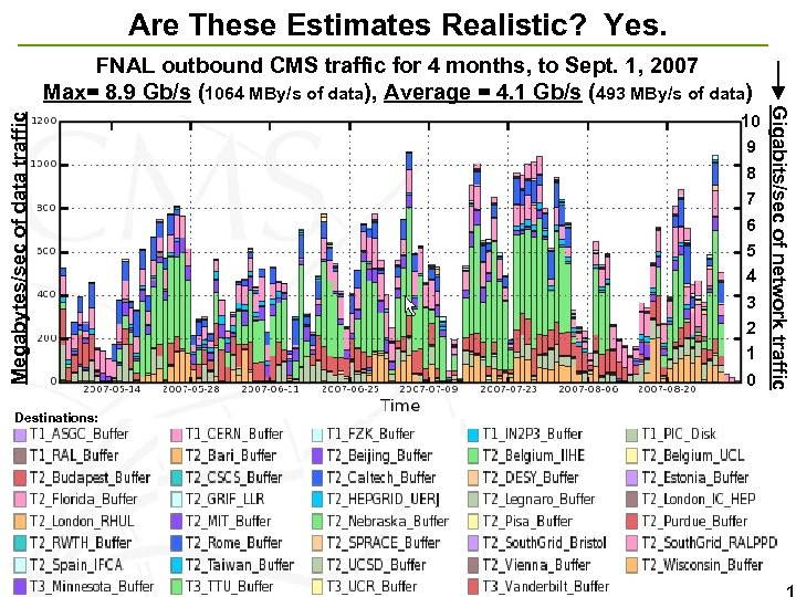 Are These Estimates Realistic? Yes. Destinations: 10 9 8 7 6 5 4 3