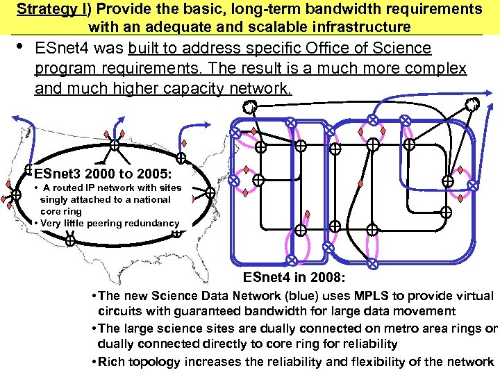 Strategy I) Provide the basic, long-term bandwidth requirements with an adequate and scalable infrastructure