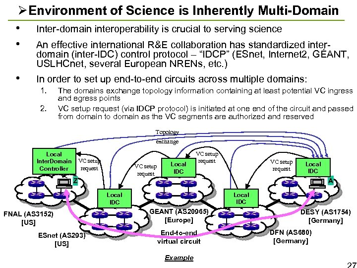 ØEnvironment of Science is Inherently Multi-Domain • Inter-domain interoperability is crucial to serving science