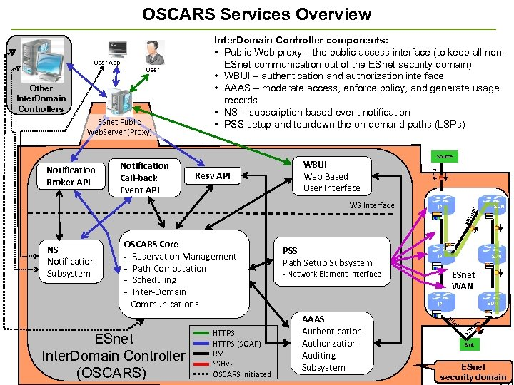 OSCARS Services Overview User App User Other Inter. Domain Controllers ESnet Public Web. Server
