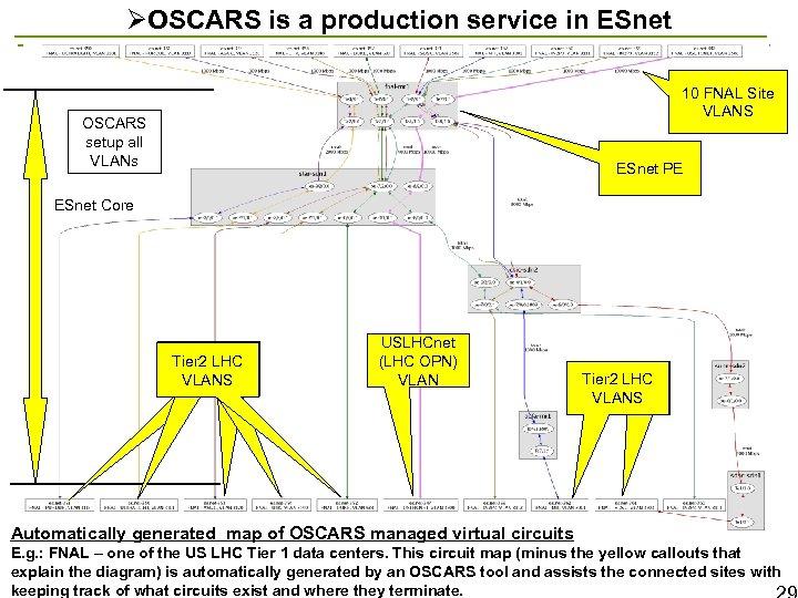ØOSCARS is a production service in ESnet 10 FNAL Site VLANS OSCARS setup all