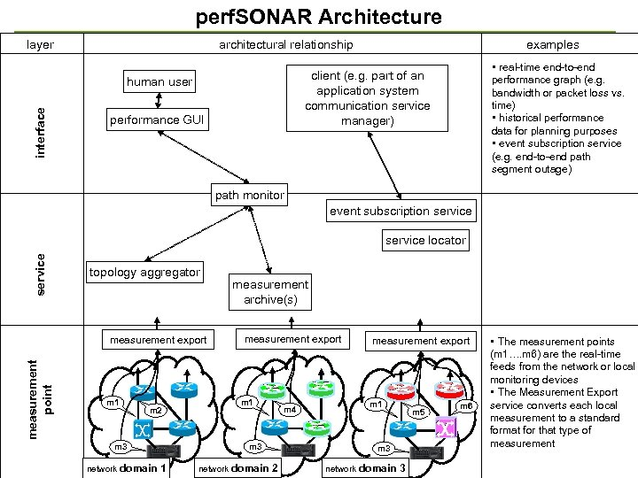 perf. SONAR Architecture layer architectural relationship • real-time end-to-end performance graph (e. g. bandwidth