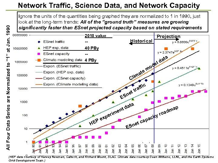 """All Four Data Series are Normalized to """" 1"""" at Jan. 1990 Network Traffic,"""