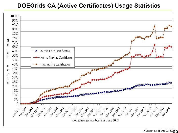 DOEGrids CA (Active Certificates) Usage Statistics * Report as of Feb 29, 2009