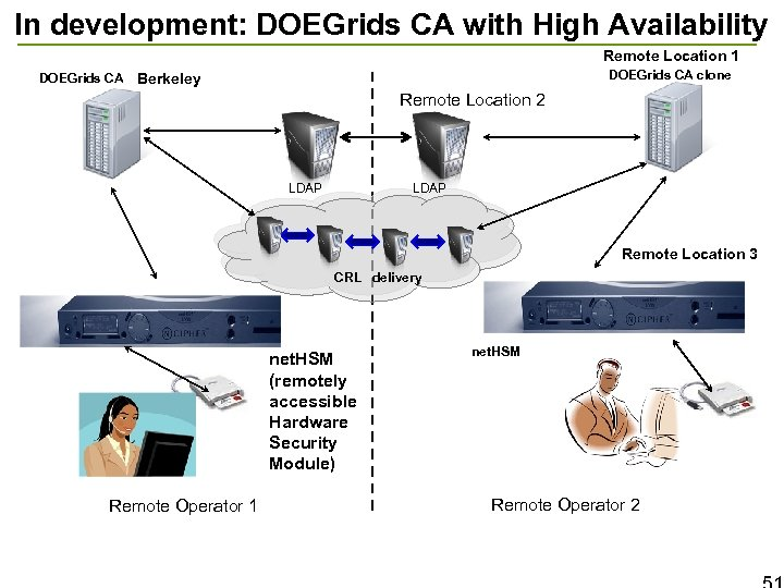 In development: DOEGrids CA with High Availability Remote Location 1 DOEGrids CA clone DOEGrids