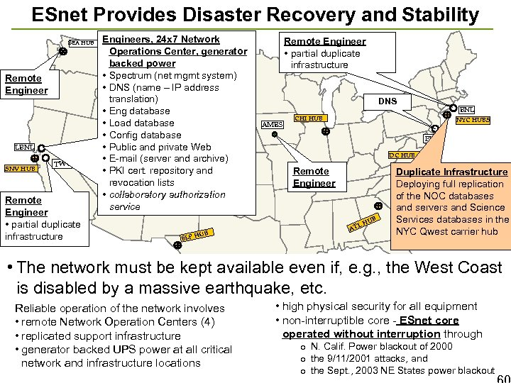ESnet Provides Disaster Recovery and Stability SEA HUB Remote Engineer LBNL SNV HUB TWC