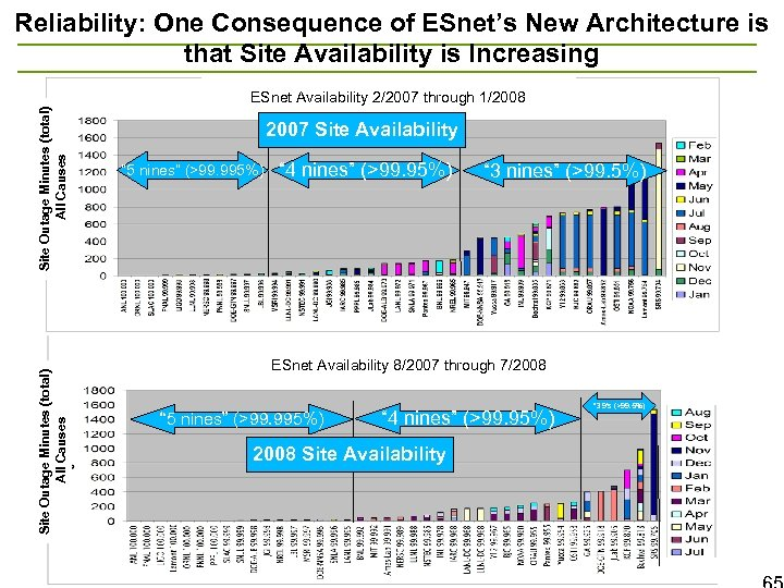 Reliability: One Consequence of ESnet's New Architecture is that Site Availability is Increasing Site