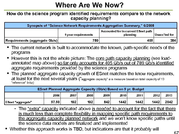 Where Are We Now? How do the science program identified requirements compare to the