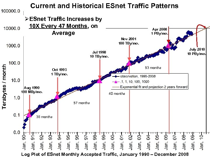 Current and Historical ESnet Traffic Patterns ØESnet Traffic Increases by 10 X Every 47