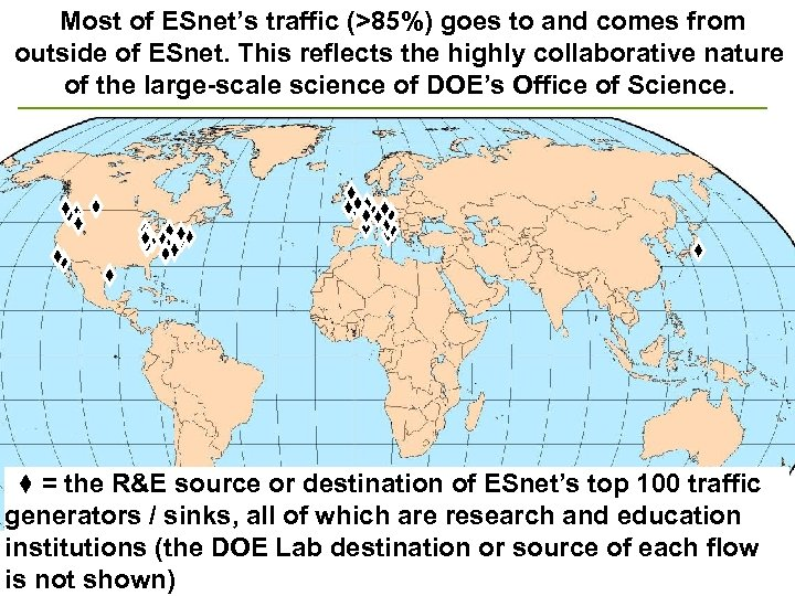 Most of ESnet's traffic (>85%) goes to and comes from outside of ESnet. This