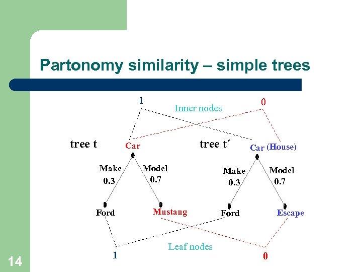 Partonomy similarity – simple trees 1 tree t Ford 14 tree t´ Car Make