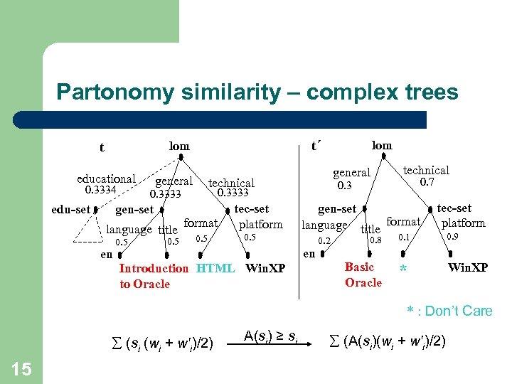 Partonomy similarity – complex trees t t´ lom educational 0. 3334 edu-set general language