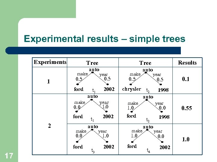 Experimental results – simple trees Experiments Tree make 1 auto ford t 1 auto