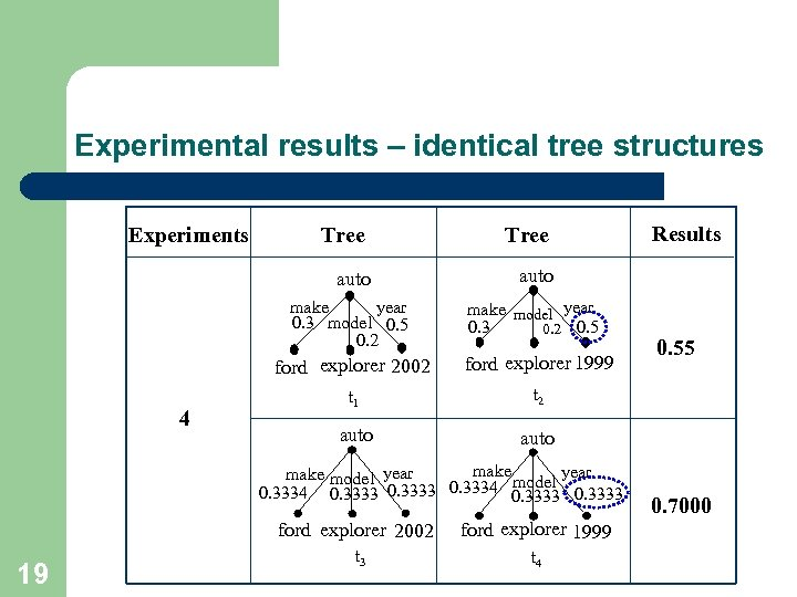 Experimental results – identical tree structures Experiments Tree auto year make 0. 3 model
