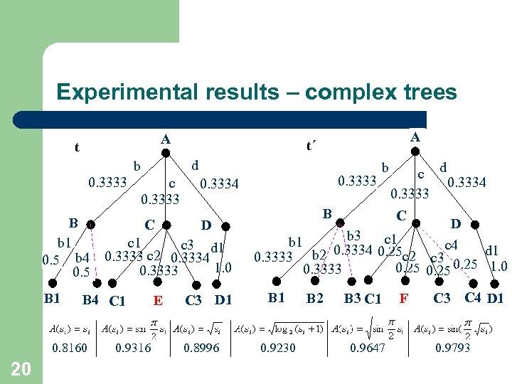 Experimental results – complex trees A t d b 0. 3333 c 0. 3333
