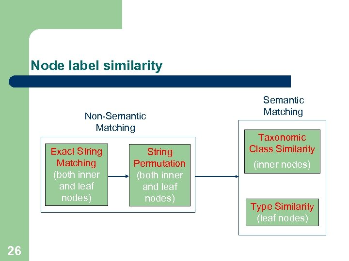 Node label similarity Non-Semantic Matching Exact String Matching (both inner and leaf nodes) 26