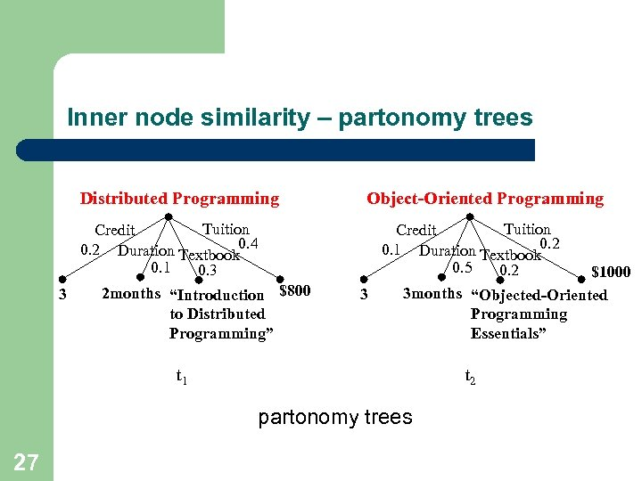 Inner node similarity – partonomy trees Distributed Programming Tuition Credit 0. 2 Duration Textbook