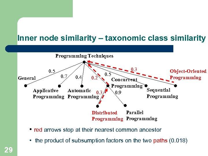 Inner node similarity – taxonomic class similarity Programming Techniques 0. 5 General 0. 7