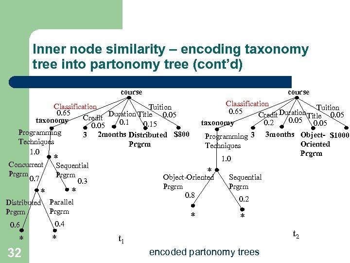 Inner node similarity – encoding taxonomy tree into partonomy tree (cont'd) course Classification Tuition