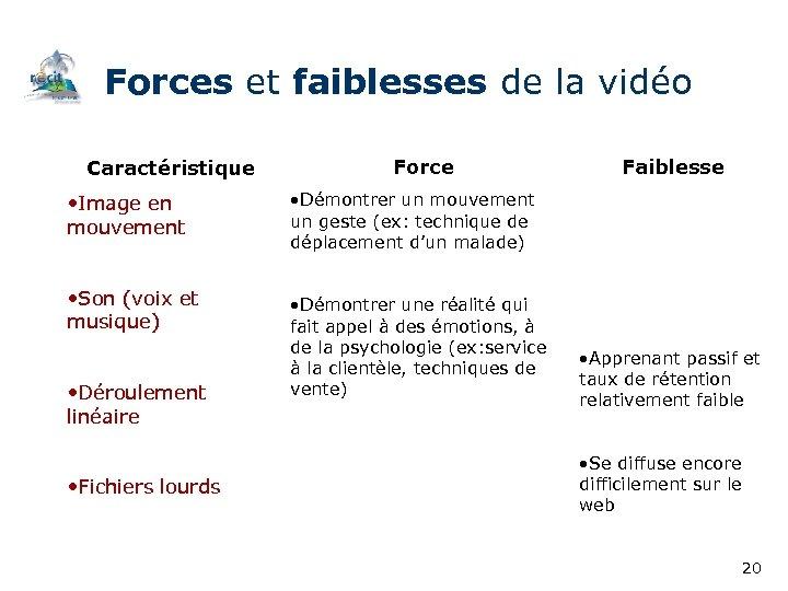 Forces et faiblesses de la vidéo Caractéristique Force • Image en mouvement • Démontrer