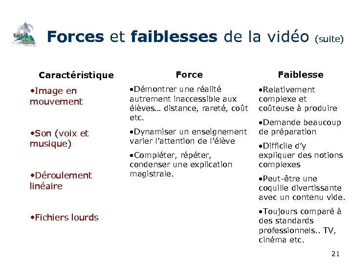 Forces et faiblesses de la vidéo (suite) Caractéristique • Image en mouvement • Son