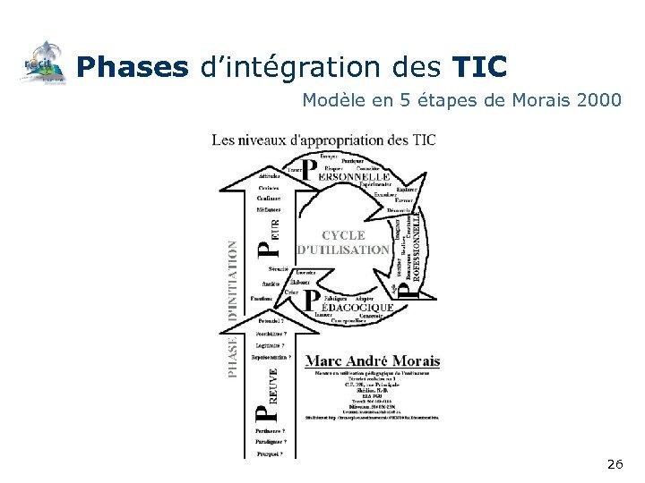 Phases d'intégration des TIC Modèle en 5 étapes de Morais 2000 26